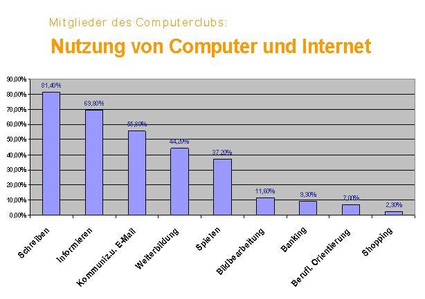 nutzung_von_computern